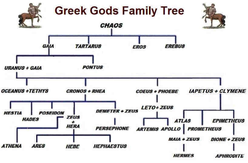 gods and goddesses of olympus family tree